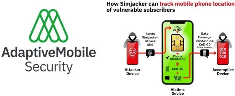 AdaptiveMobile Security Uncovers Sophisticated Hacking Attacks on Mobile Phones, Exposing Massive Network Vulnerability