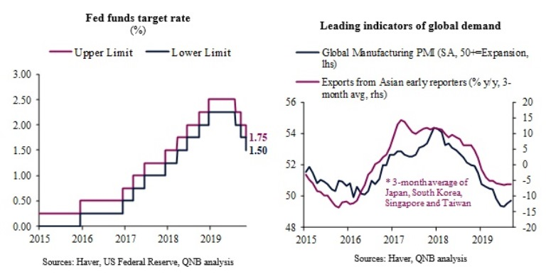 US Fed cut rates again and signals a pause for breath