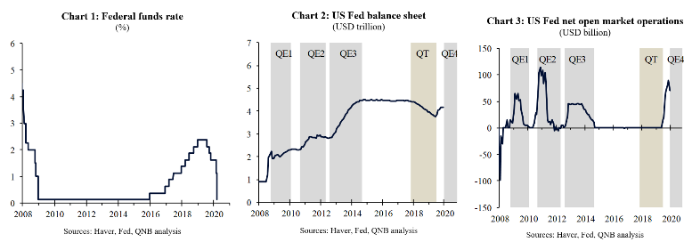 Fed cuts interest rates to zero and pours liquidity into the system