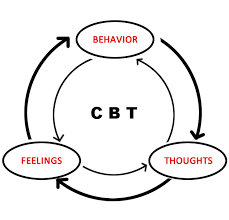 How To Treat Depression With Cognitive Behaviour Therapy
